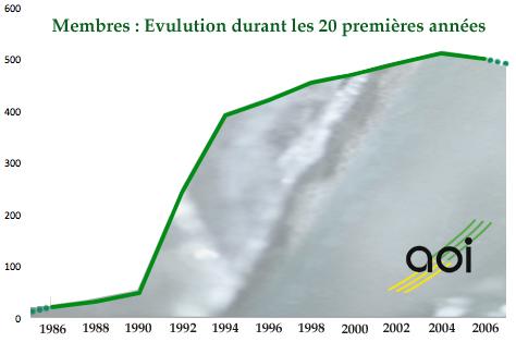 Evolution mbres 1986-2006