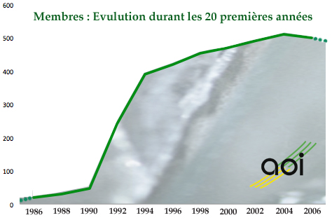 Evolution mbres 1986-2006